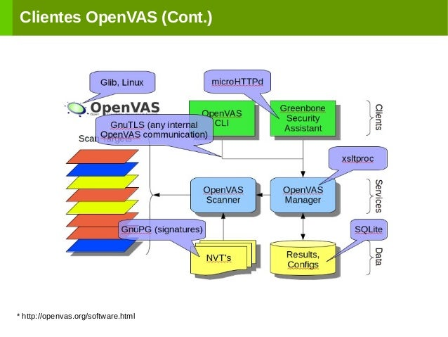 Clientes OpenVAS (Cont.) * http://openvas.org/software.html