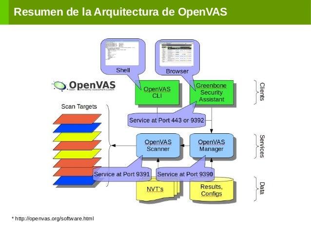Resumen de la Arquitectura de OpenVAS * http://openvas.org/software.html