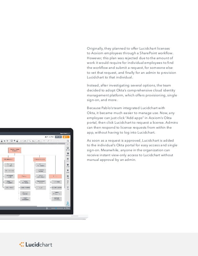 How Acxiom Streamlined App Provisioning With Lucidchart & Okta
