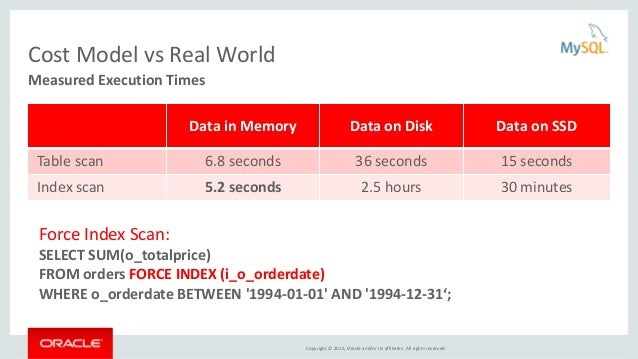 Copyright © 2015, Oracle and/or its affiliates. All rights reserved. Cost Model vs Real World Data in Memory Data on Disk ...