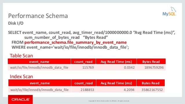 Copyright © 2015, Oracle and/or its affiliates. All rights reserved. Performance Schema SELECT event_name, count_read, avg...