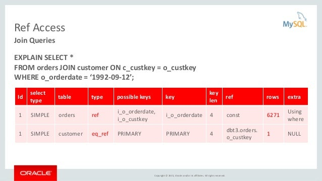 Copyright © 2015, Oracle and/or its affiliates. All rights reserved. Ref Access Join Queries EXPLAIN SELECT * FROM orders ...