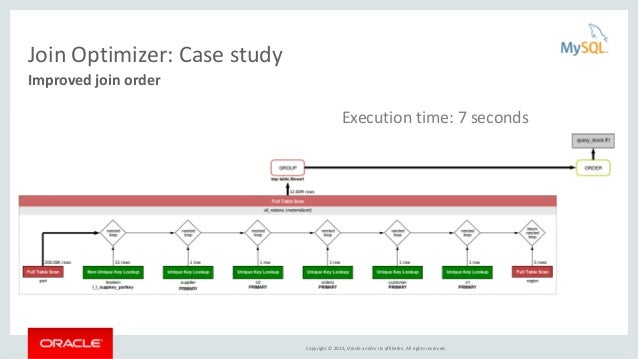 Copyright © 2015, Oracle and/or its affiliates. All rights reserved. Join Optimizer: Case study Improved join order Execut...