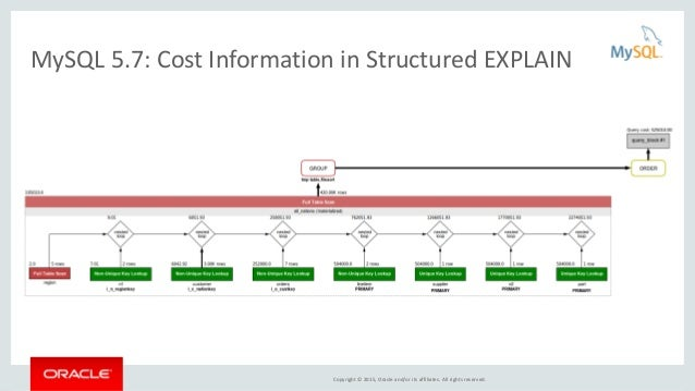 Copyright © 2015, Oracle and/or its affiliates. All rights reserved. MySQL 5.7: Cost Information in Structured EXPLAIN