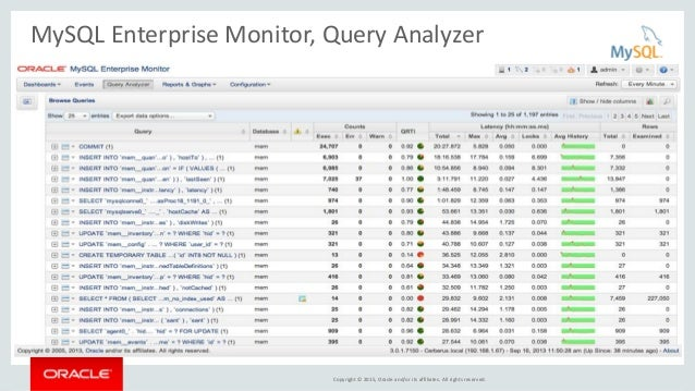 Copyright © 2015, Oracle and/or its affiliates. All rights reserved. MySQL Enterprise Monitor, Query Analyzer