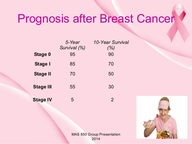 Survival rates for stage 2 breast cancer