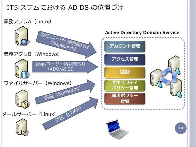 10 ITシステムにおける AD DS の位置づけ 業務ゕプリA(Linux) 業務ゕプリB(Windows) フゔルサーバー(Windows) メールサーバー(Linux) Active Directory Domain Service 認...