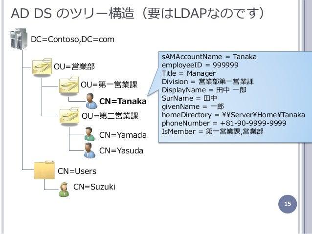15 AD DS のツリー構造(要はLDAPなのです) OU=営業部 OU=第一営業課 DC=Contoso,DC=com CN=Users OU=第二営業課 CN=Tanaka CN=Yamada CN=Suzuki sAMAccountNa...