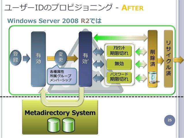 25 ユーザーIDのプロビジョニング - AFTER Windows Server 2008 R2では 各種属性 所属グループ メンバーシップ