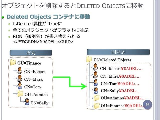 34 オブジェクトを削除するとDELETED OBJECTSに移動 Deleted Objects コンテナに移動 IsDeleted属性が Trueに 全てのオブジェクトがフラットに並ぶ RDN(識別名)が書き換えられる <現在のRDN>¥0...