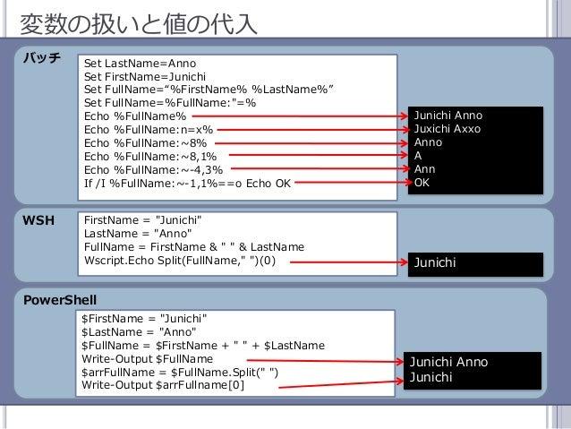 """48 変数の扱いと値の代入 バッチ WSH PowerShell Set LastName=Anno Set FirstName=Junichi Set FullName=""""%FirstName% %LastName%"""" Set FullNam..."""
