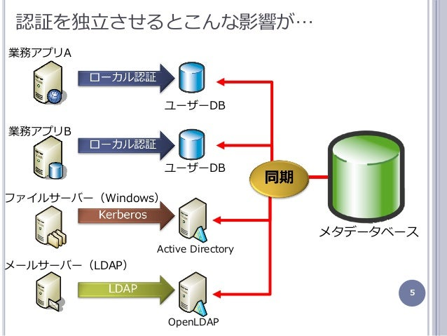 5 認証を独立させるとこんな影響が… 業務ゕプリA 業務ゕプリB フゔルサーバー(Windows) メールサーバー(LDAP) ユーザーDB ユーザーDB Active Directory OpenLDAP メタデータベース