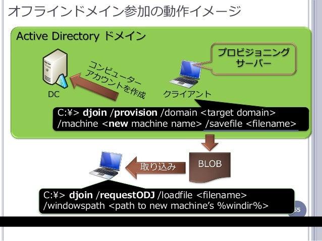 55 オフランドメン参加の動作メージ クラゕントDC C:¥> djoin /provision /domain <target domain> /machine <new machine name> /savefile <filena...