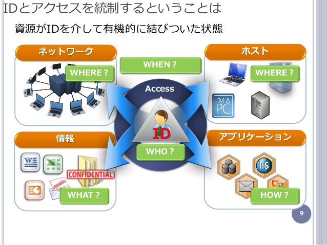 9 Access IDとゕクセスを統制するということは ID 資源がIDを介して有機的に結びついた状態