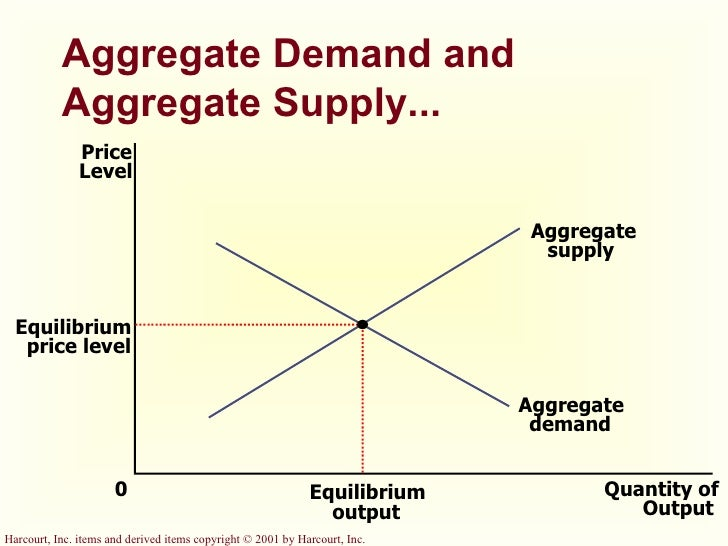 supply and demand and new equilibrium It is the non-price determinants of demand and supply that push prices to a new equilibrium of both demand and supply (3) will supply or demand.