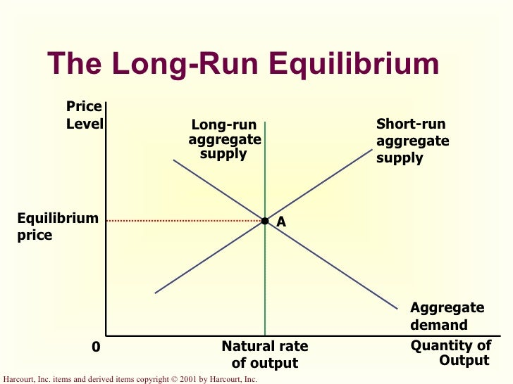 short run equilibrium output