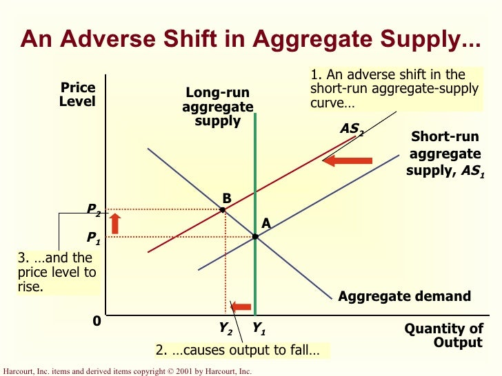 The determinants of aggregate supply