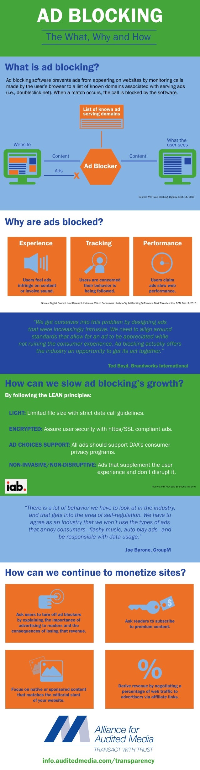 Ad Blocking: The What, Why and How