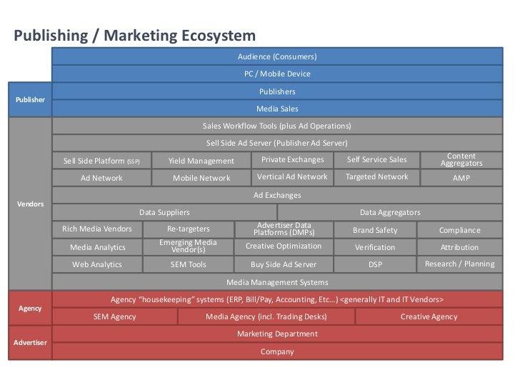 Publishing / Marketing Ecosystem                                                                Audience (Consumers)      ...