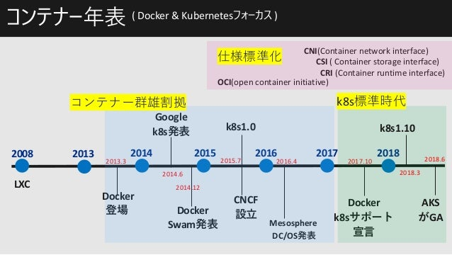 Azure Containers & Serverless Technology Options (After-Tech