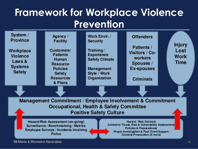 workplace agression The national crime victimization survey (ncvs) collects information on violent crimes against persons in the workplace.