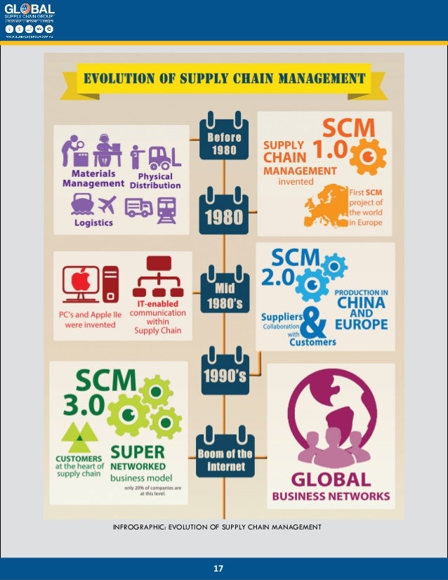digital supply chain managment Deliver fast, efficient control with your trading partners through our edi digital  supply chain management solutions dicentral offers cloud-based supply.