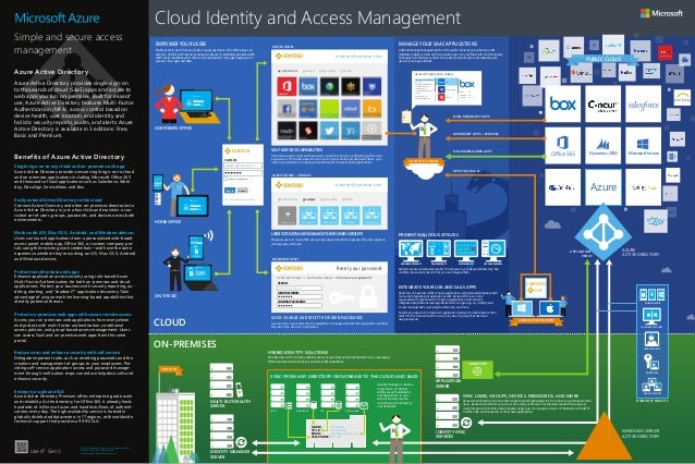 MS Cloud Identity and Access Infographic 2015 (1)