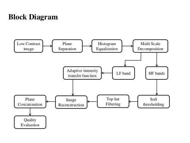 Review 1 block diagram low contrast image ccuart Gallery