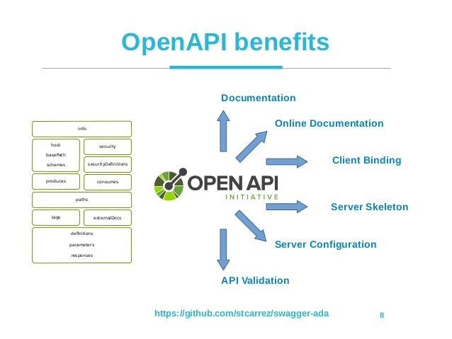 Writing REST APIs with OpenAPI and Swagger Ada
