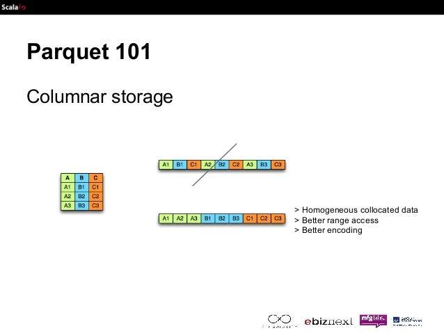 Parquet 101  Columnar storage  > Homogeneous collocated data  > Better range access  > Better encoding