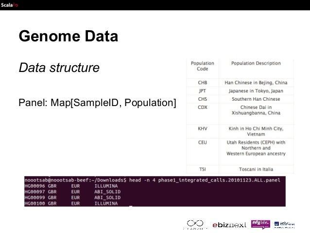 Genome Data  Data structure  Panel: Map[SampleID, Population]