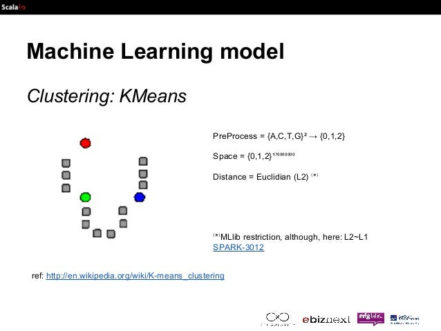 Machine Learning model  Clustering: KMeans  PreProcess = {A,C,T,G}² → {0,1,2}  Space = {0,1,2}¹⁷⁰⁰⁰⁰⁰⁰⁰  Distance = Euclid...