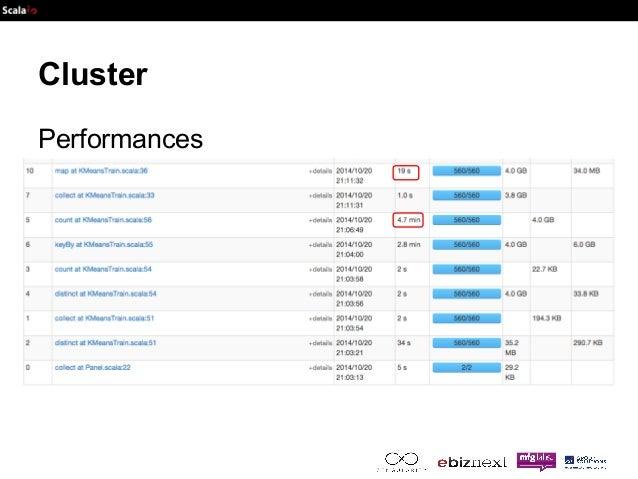 Cluster  Performances