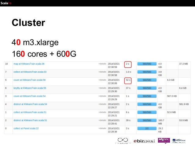Cluster  40 m3.xlarge  160 cores + 600G
