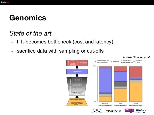 Genomics  State of the art  - I.T. becomes bottleneck (cost and latency)  - sacrifice data with sampling or cut-offs  Andr...