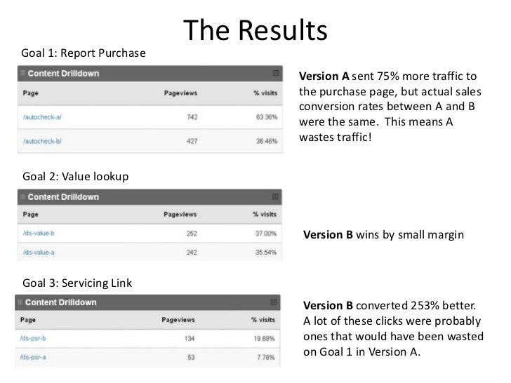The ResultsGoal 1: Report Purchase                                  Version A sent 75% more traffic to                    ...