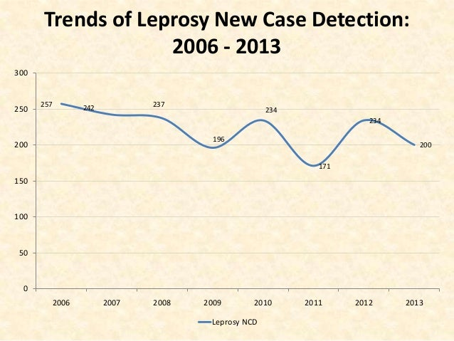 an overview of leprosy Learn more from webmd about leprosy, a debilitating - and often  leprosy  overview  however, leprosy is actually not that contagious.