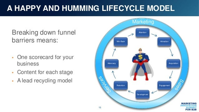 15 A HAPPY AND HUMMING LIFECYCLE MODEL Breaking down funnel barriers means:  One scorecard for your business  Content fo...