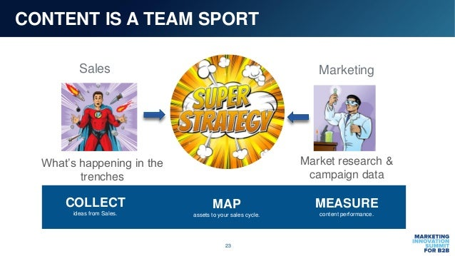23 CONTENT IS A TEAM SPORT What's happening in the trenches Market research & campaign data COLLECT ideas from Sales. MAP ...