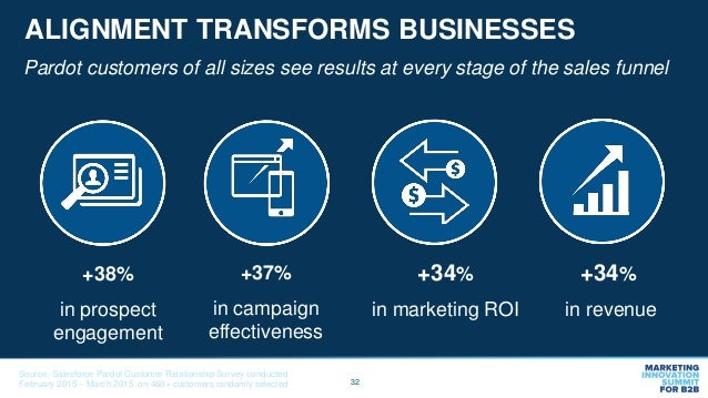 32 ALIGNMENT TRANSFORMS BUSINESSES Pardot customers of all sizes see results at every stage of the sales funnel +37% in ca...