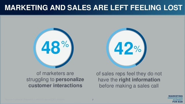 7 MARKETING AND SALES ARE LEFT FEELING LOST of marketers are struggling to personalize customer interactions of sales reps...