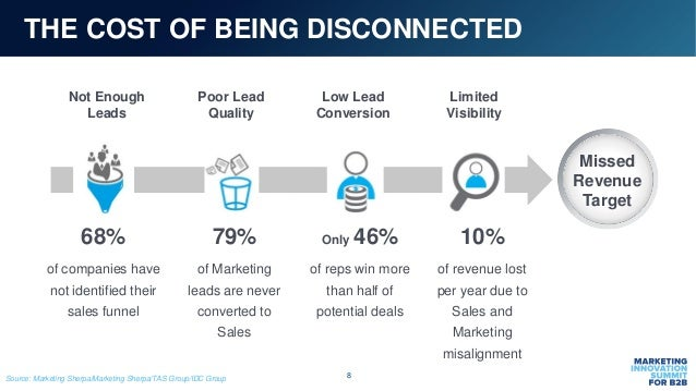 8 68% of companies have not identified their sales funnel 79% of Marketing leads are never converted to Sales Only 46% of ...