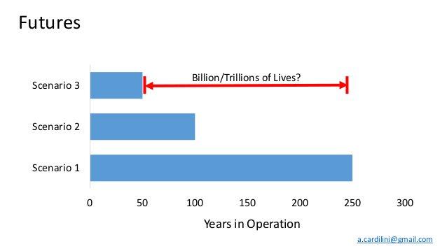 0 50 100 150 200 250 300 Scenario 1 Scenario 2 Scenario 3 Years in Operation Futures Billion/Trillions of Lives? a.cardili...