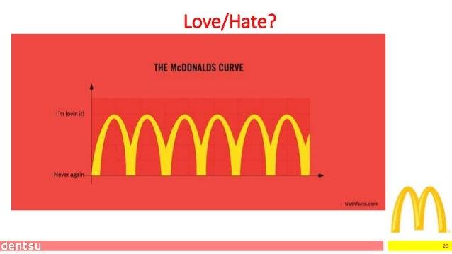 28 Love/Hate?