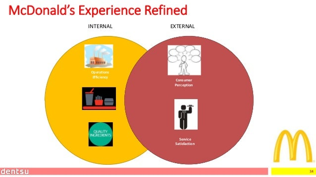 34 INTERNAL EXTERNAL McDonald's Experience Refined Consumer Perception Service Satisfaction Operations Efficiency