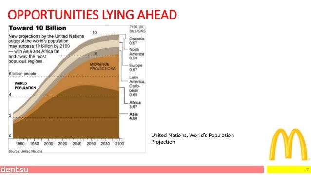 7 OPPORTUNITIES LYING AHEAD United Nations, World's Population Projection