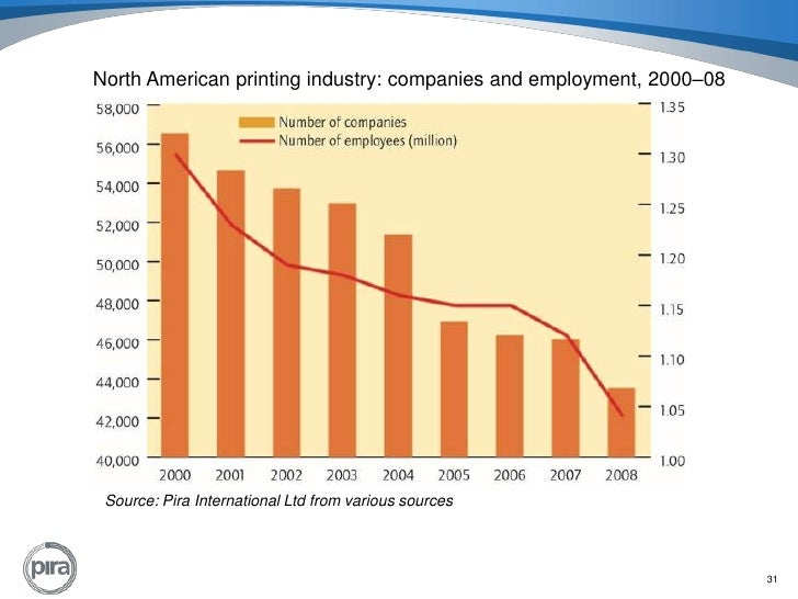 Commercial Print, an Industry in Decline Essay