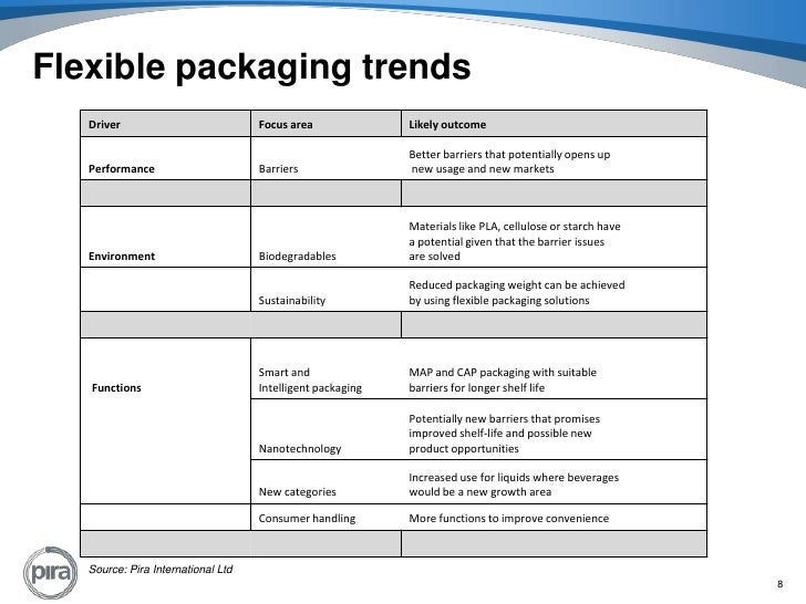 Food Packaging Market Trends