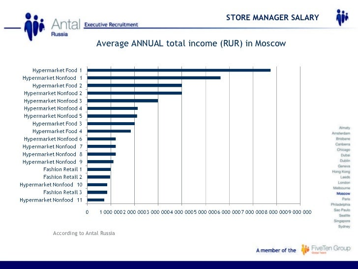 Retail Store Manager Salary - induced info
