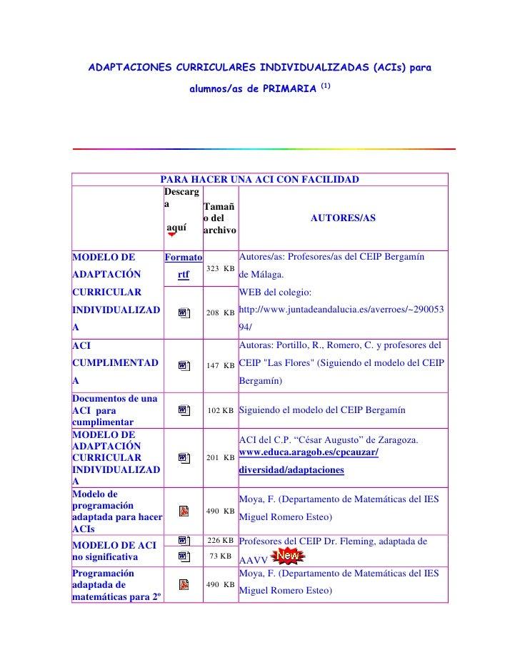 ADAPTACIONES CURRICULARES INDIVIDUALIZADAS (ACIs) para                                                              (1)   ...
